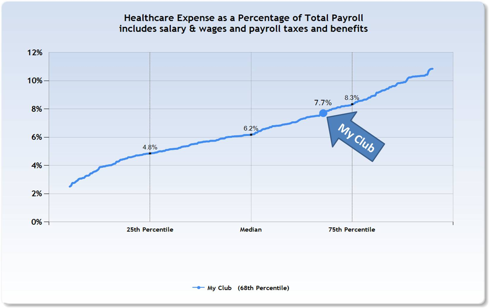 healthcare cost club industry
