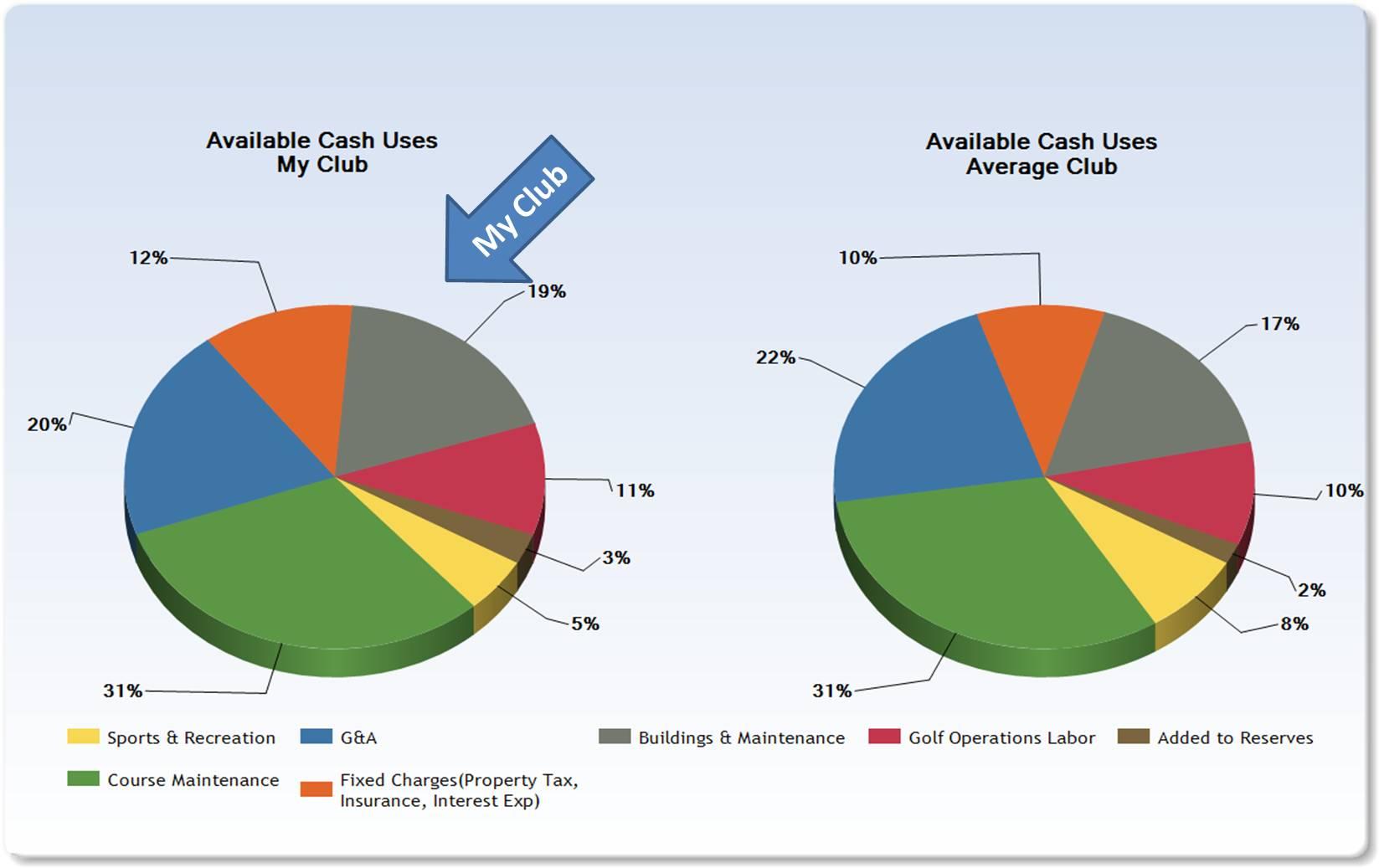 club business model
