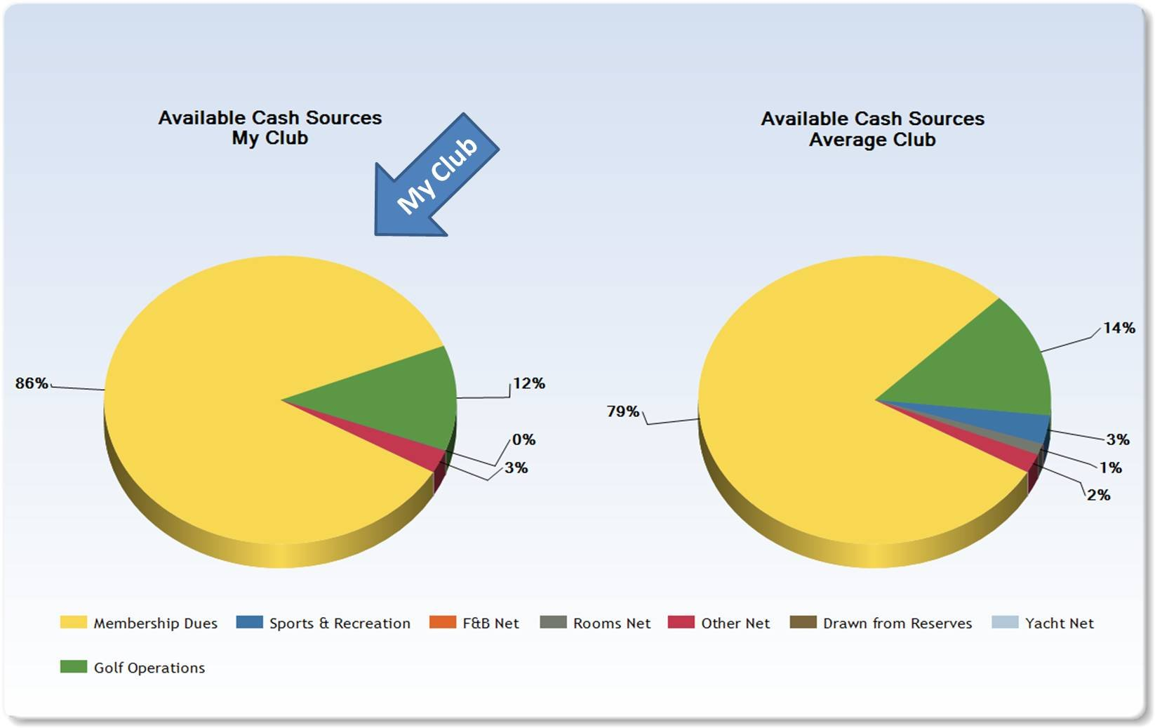 sources of cash in private club