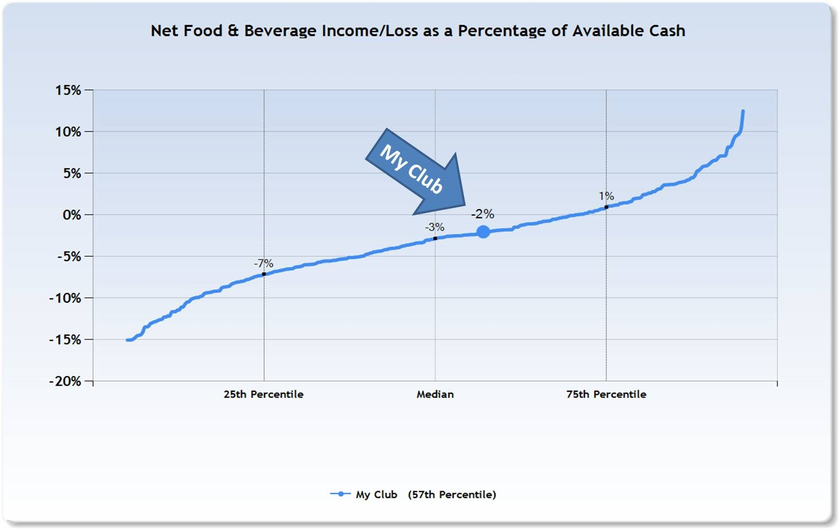 food and beverage profitability in clubs