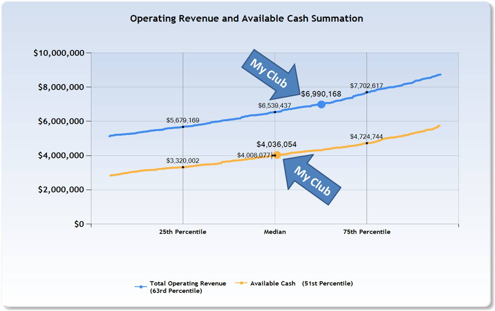 financial and operational performance metrics and benchmarks