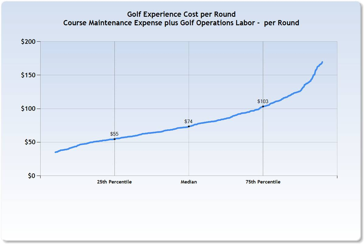 Golf_Experience_COST