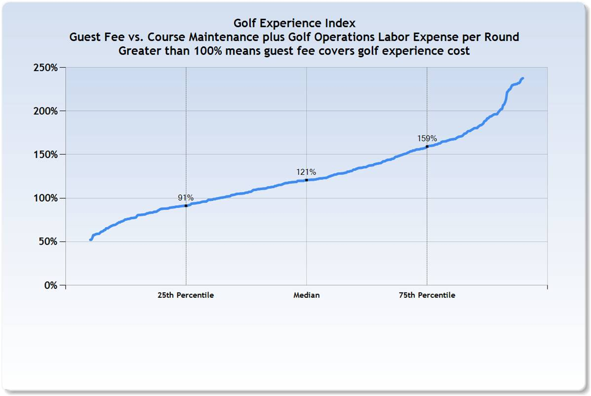 Golf_Experience_INDEX