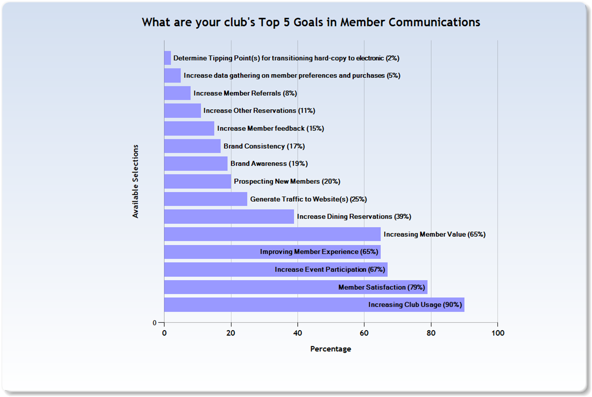 Member_Comm_What_Goals