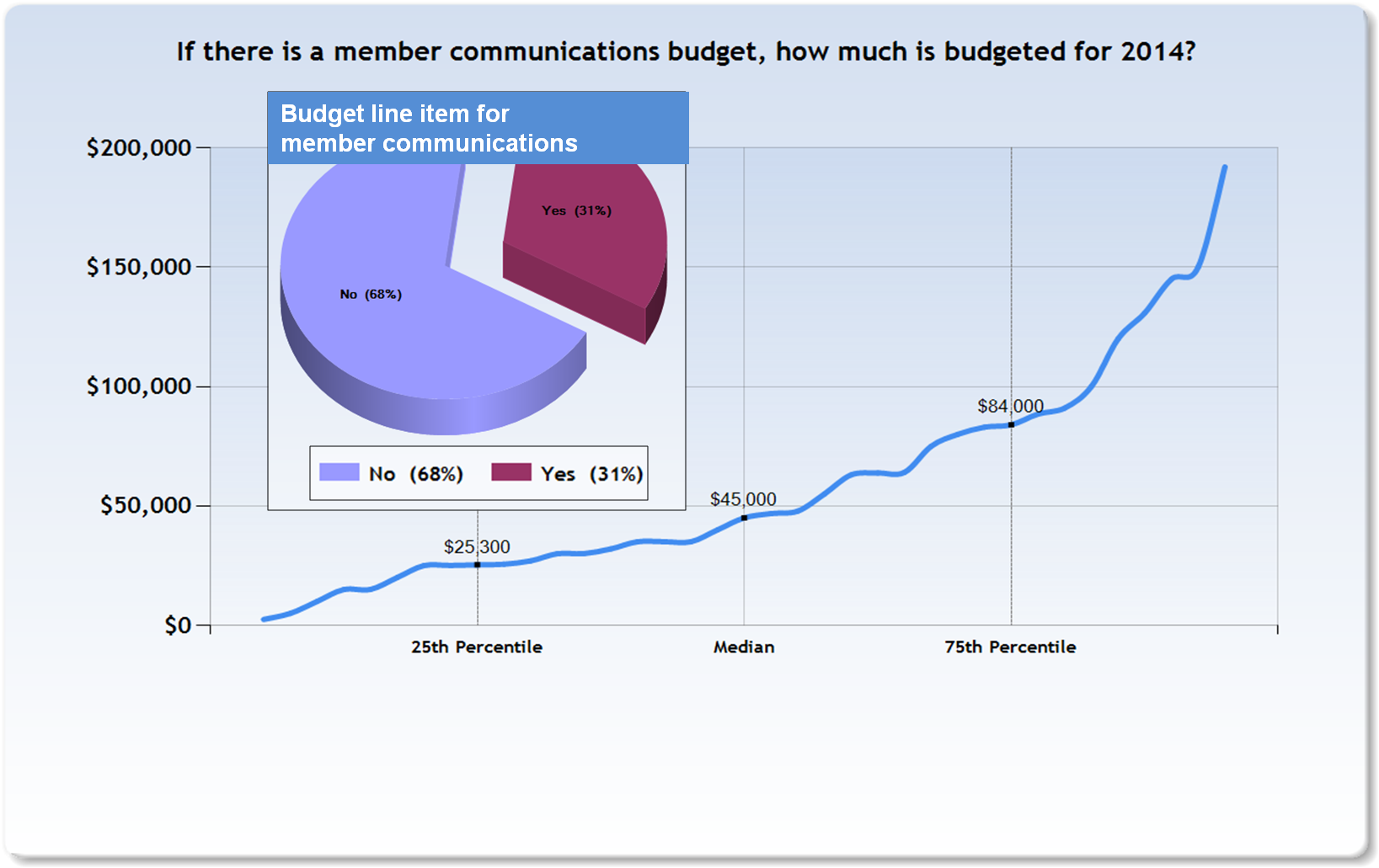 Member_communication_budget