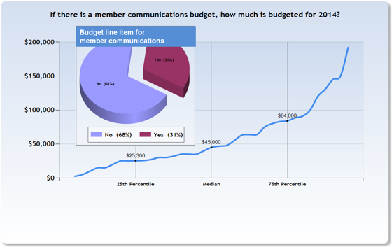 Member_communication_budget
