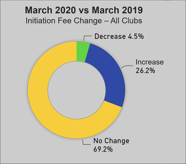 IF change March 2020