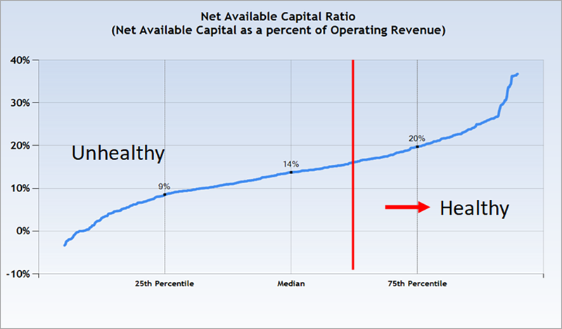 Net Available Capital Ratio