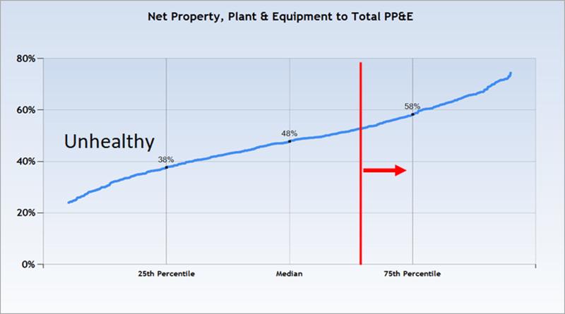 Net PPE