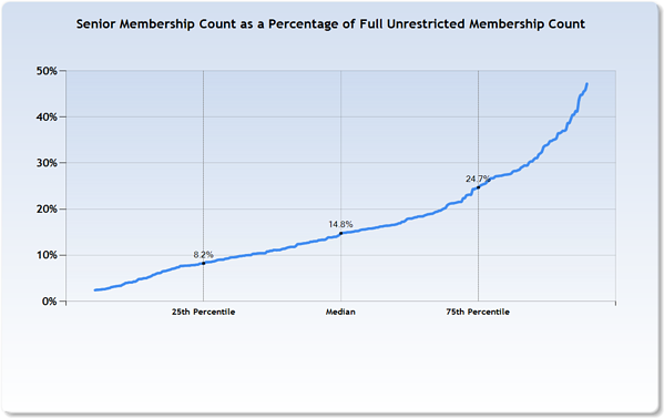 Senior Members as percentage of full member count