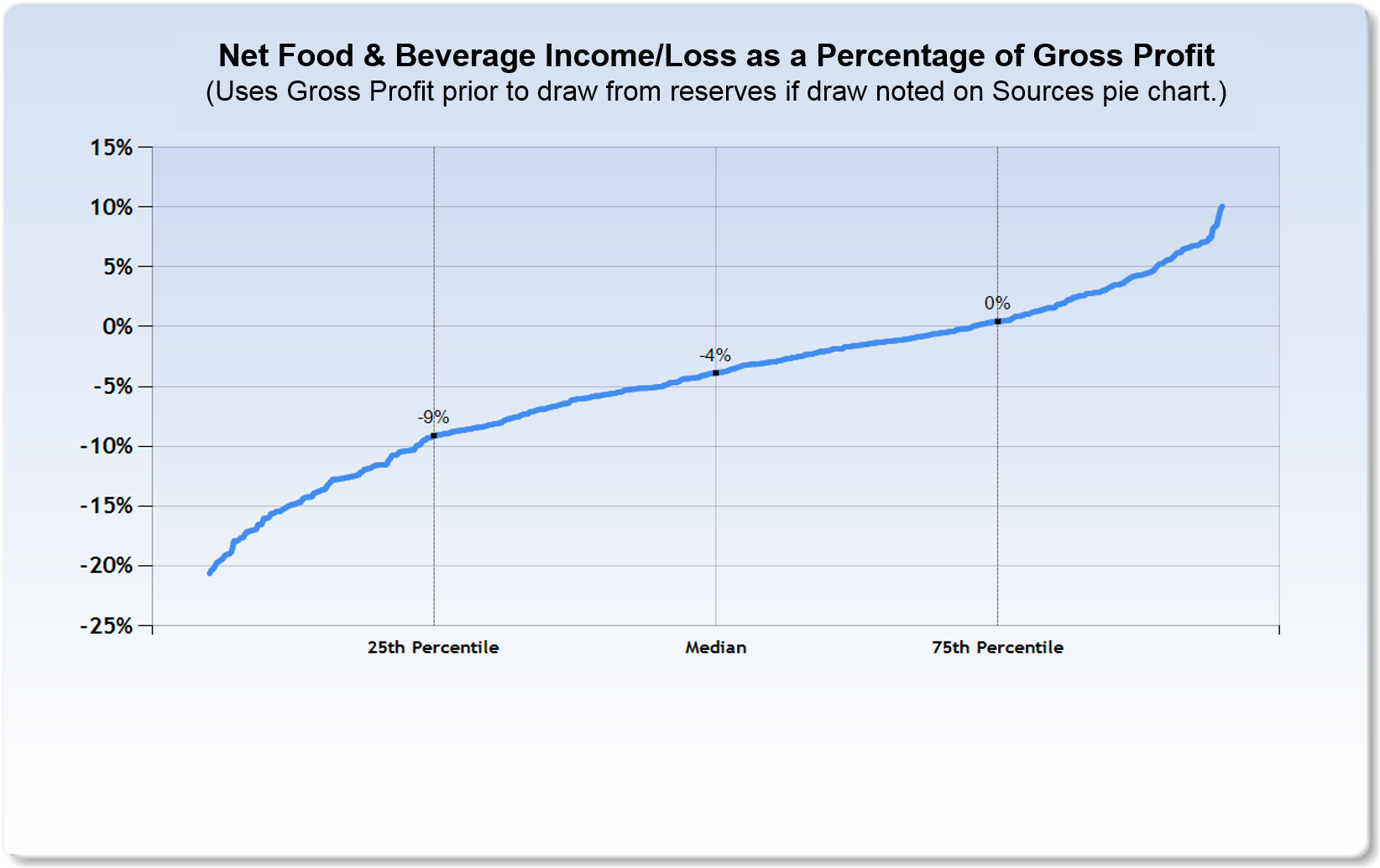 food and beverage profitability in private clubs