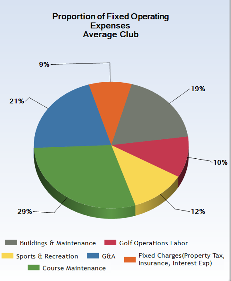 Golf Course Maintenance Spending.png