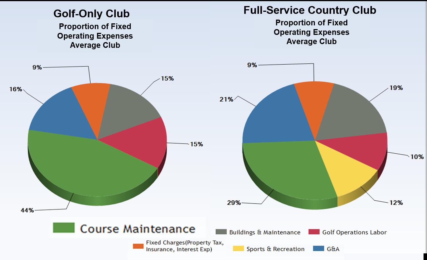 Golf Maintenance Spending.png