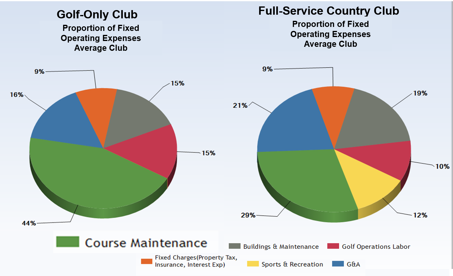 Golf Maintenance Spending.png
