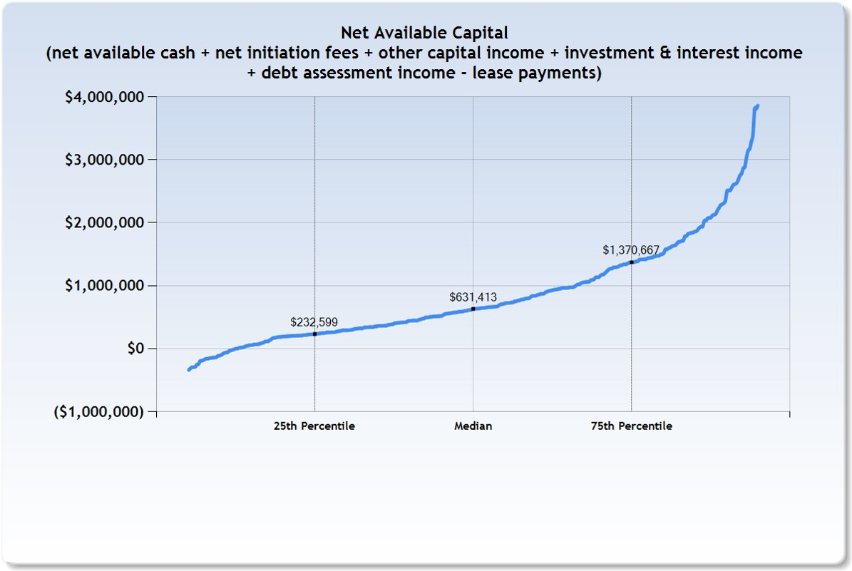 Net_Available_Capital