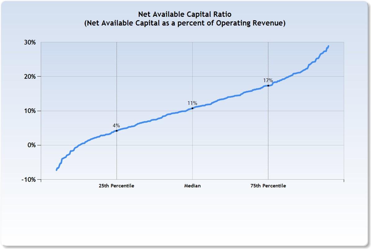 Net_Available_Capital_Ratio