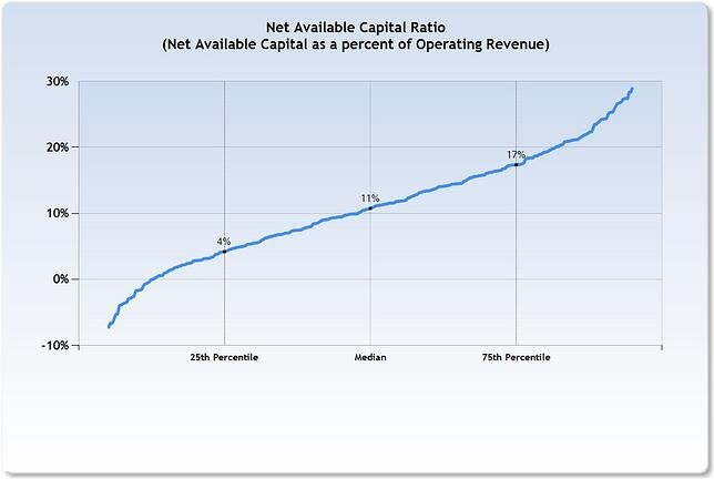 Net_Available_Capital_Ratio