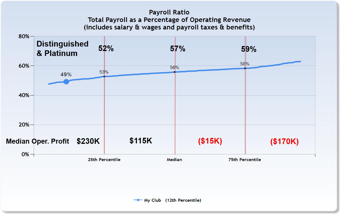 Payroll Ratio FOF.png