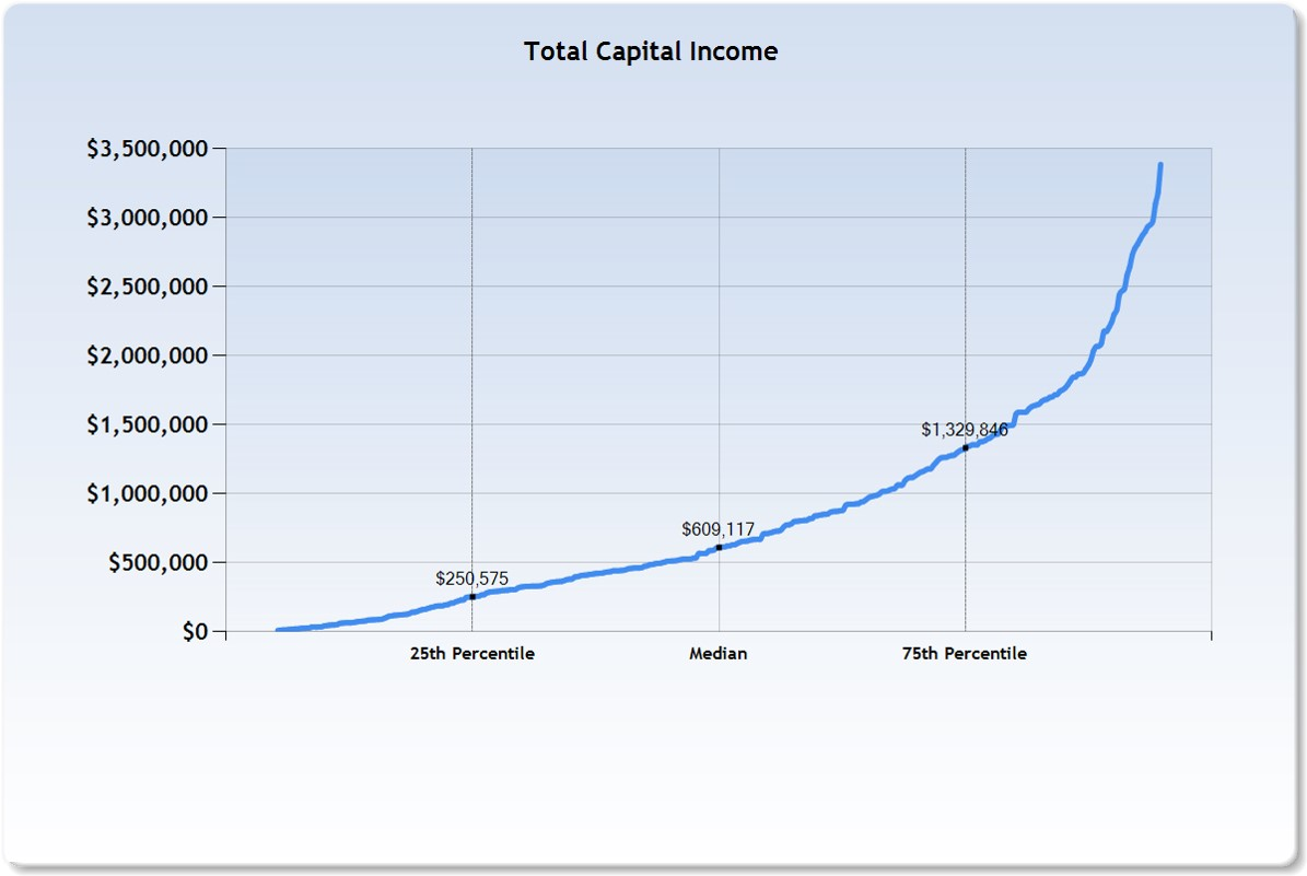 Total_Capital_Income